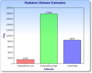 New Fukushima Radiation Release Estimates Compiled