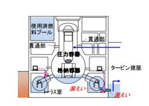 Updated Fukushima Decommissioning Schedule