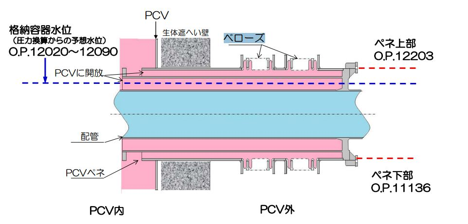 TEPCO_msiv_pipepenetration