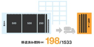 Fukushima Unit 4 198 Assemblies Removed