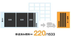 Fukushima Unit 4 Removes 220 Fuel Assemblies