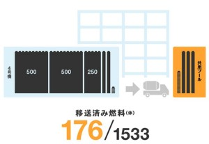 176 Fuel Assemblies Removed From Unit 4 Fukushima Daiichi