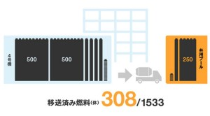 Fukushima Unit 4; 308 Fuel Assemblies Removed