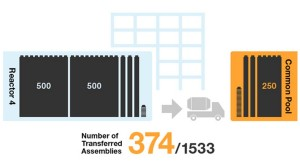 Fukushima Unit 4; 374 Fuel Assemblies Removed
