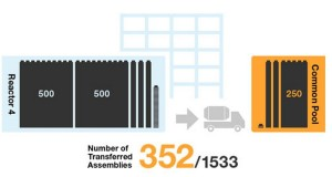 Fukushima Unit 4; 352 Fuel Assemblies Removed