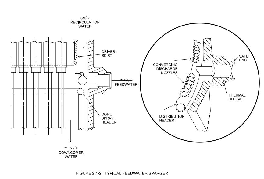 feedwater_sparger