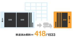 418 Fuel Assemblies Removed At Fukushima Unit 4