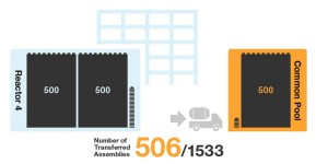 506 Fuel Assemblies Removed Fukushima Unit 4