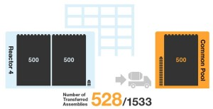 528 Fuel Assemblies Removed At Fukushima Unit 4