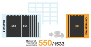Fukushima Unit 4; 550 Assemblies Removed