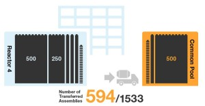 Fukushima Unit 4; 594 Fuel Assemblies Removed