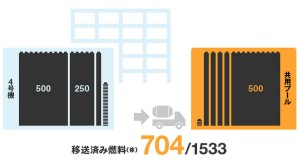 Fukushima Unit 4; 704 Fuel Assemblies Removed