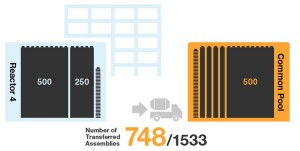 Fukushima Unit 4; 748 Fuel Assemblies Removed