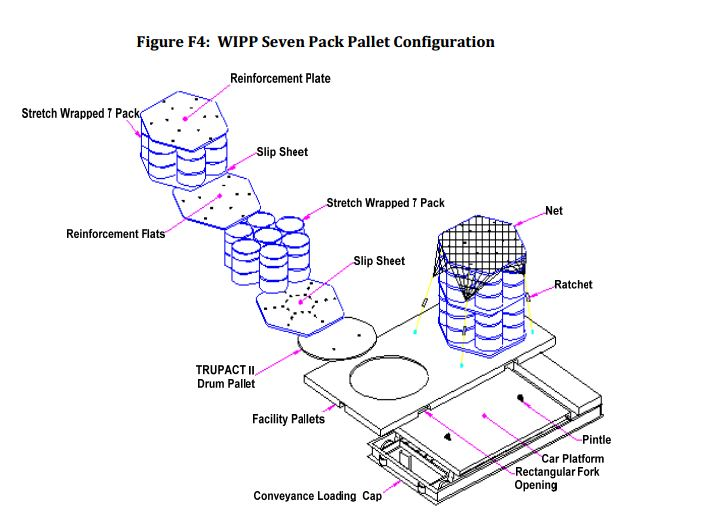 SRS_WIPP_packing_diagram