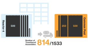 Fukushima Unit 4; 814 Spent Fuel Assemblies Removed