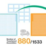 Fukushima Unit 4; 880 Fuel Assemblies Removed