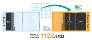 Fukushima Unit 4; 1122 Spent Fuel Assemblies Removed