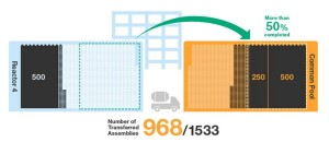 Fukushima Unit 4; 968 Fuel Assemblies Removed