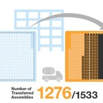 1276 Fuel Assemblies Removed From Unit 4 Fukushima Daiichi