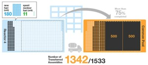 Fukushima Unit 4; 11 Spent Fuel Assemblies Left To Remove From Pool