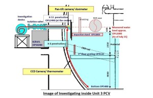 Fukushima Unit 3 Containment Probe On October 20th