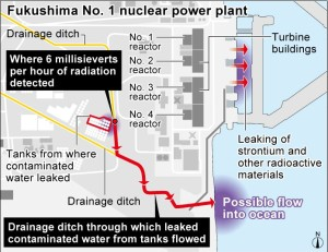 TEPCO Curiously Avoids Prosecution On Contaminated Water Leak
