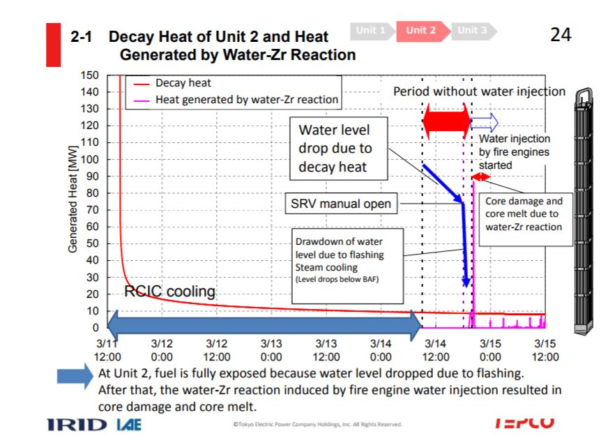 NDF_u2_decayheat