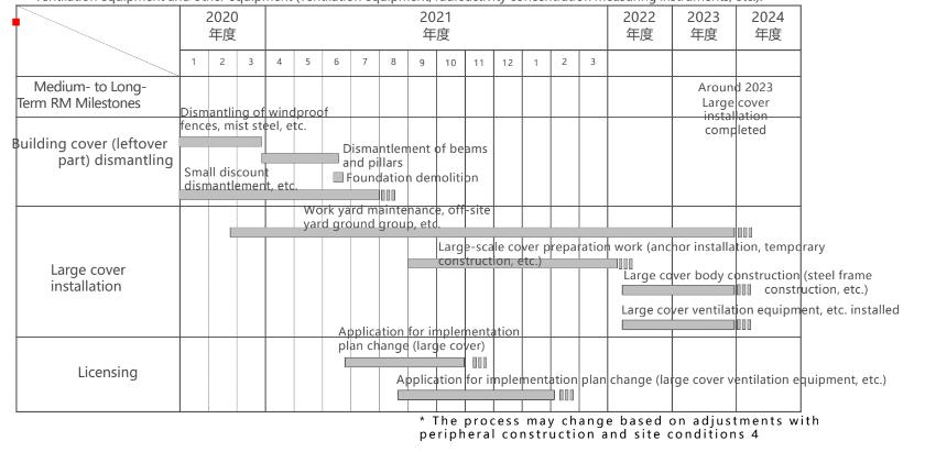 fukushima daiichi unit 1 cover building timeline