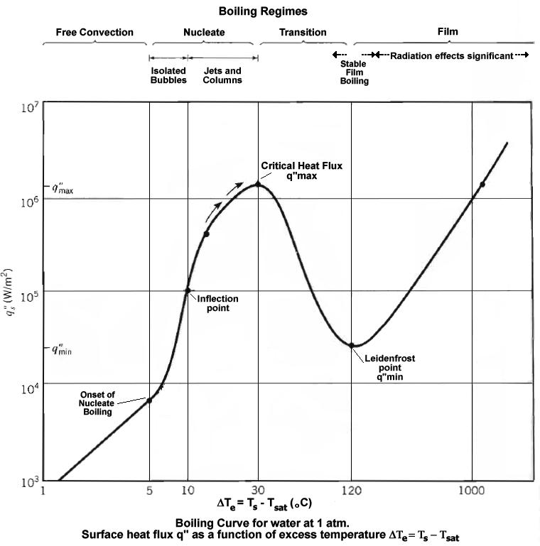 Boiling_Curve