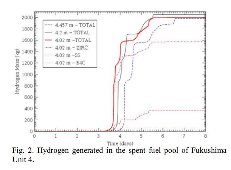 MELCOR_HydrogenU4_SFP