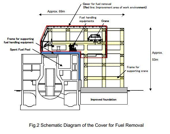 U4_defuelingbuilding_diagram
