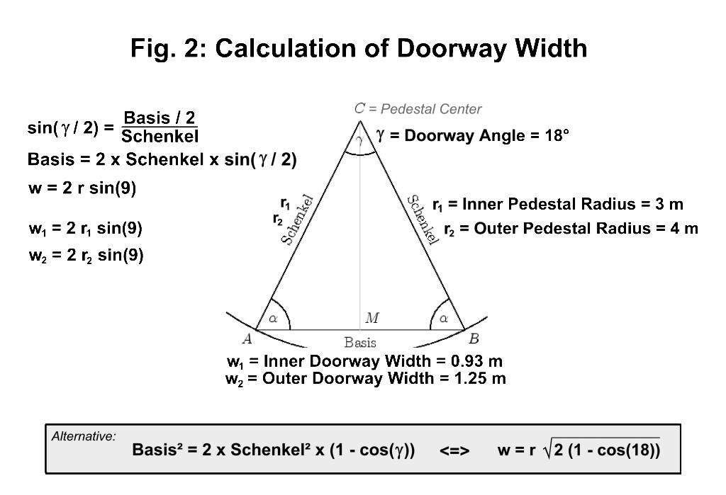 pedestal_Fig2