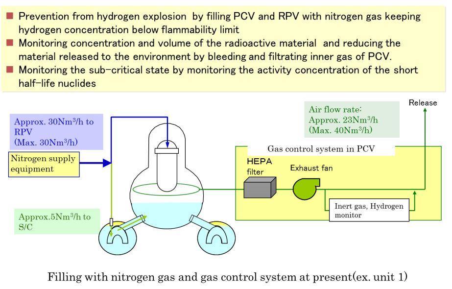 nitrogen_system