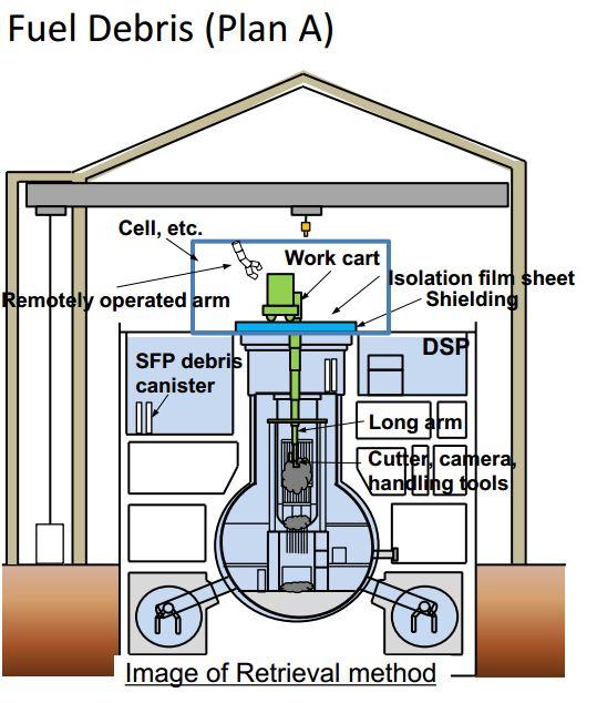 IRID_fuel_removal_planA