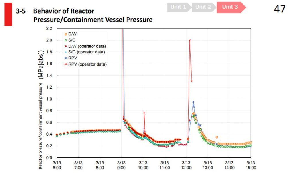 NDF_u3_pressure