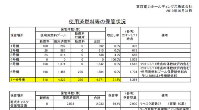 Fukushima Spent Fuel Update 10.2019