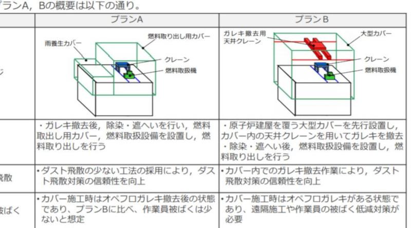 "Fukushima Unit 1 New ""Plan B"" To Remove Spent Fuel"