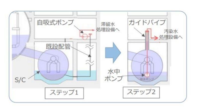 Fukushima Unit 3 Suppression Chamber To Be Drained