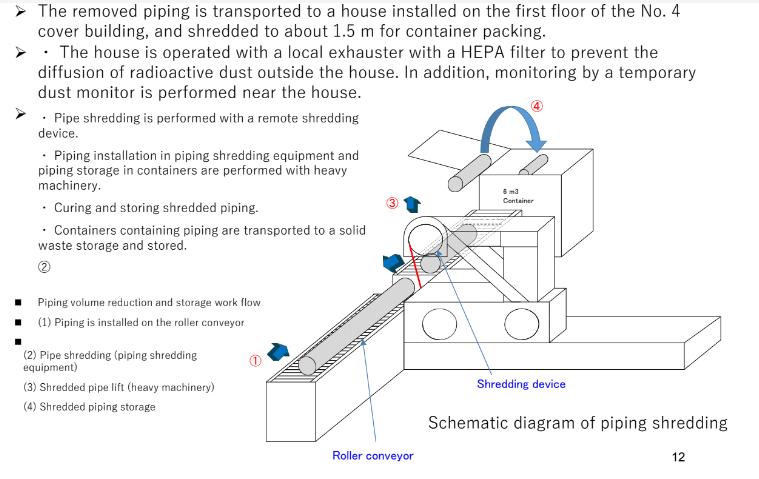 fukushima unit 1 2 vent pipe cutting rig in unit 4
