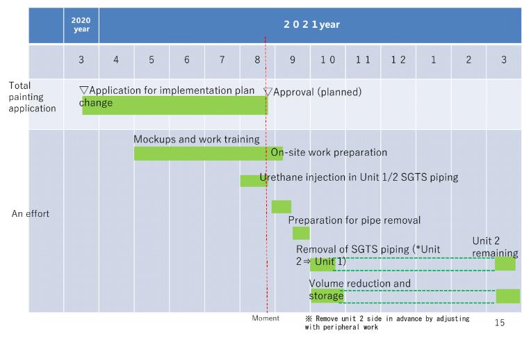 fukushima unit 1 2 vent pipe removal schedule